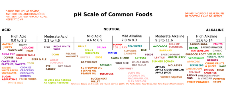 pHScale Coffee With Low Acid Acid Alkaline Food Chart